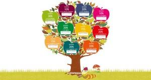 prenatal albero